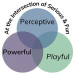Lisa S. Ware's logo: A purple, blue, and green Venn diagram. The words Powerful, Perceptive, & Playful in each circle. Tagline: At the Intersection of serious & fun.